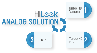 Hikvision HILOOK - HD